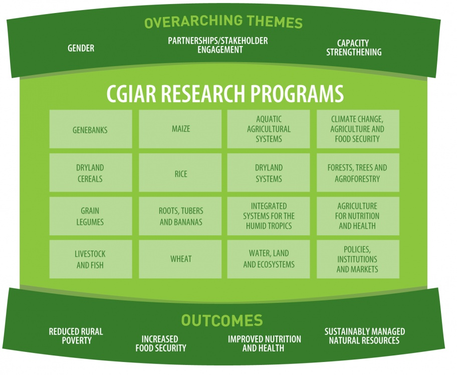CGIAR Research Programs