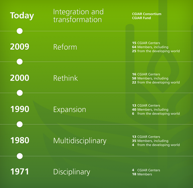 Evolution of CGIAR