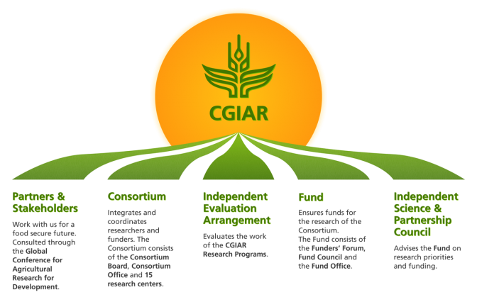 CGIAR: who we are