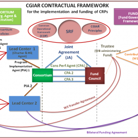 CGIAR Contractual Framework