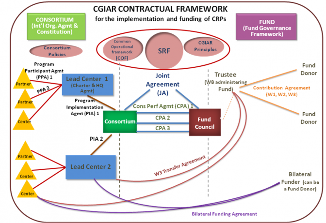 CGIAR Contractual Framework